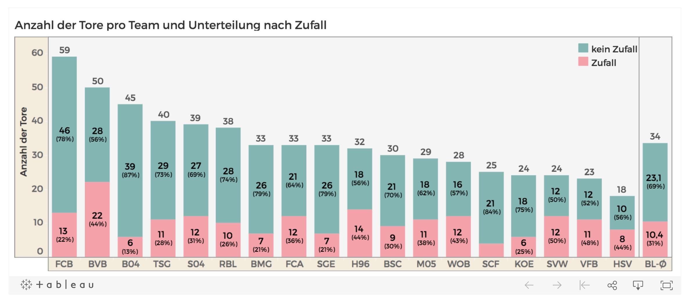 Übersicht: Wer schießt in der Bundesliga Glückstore oder Tore mit Zufallsfaktor?