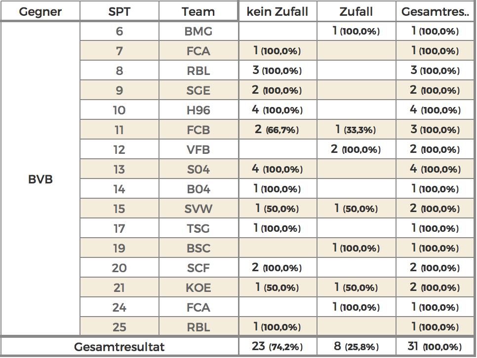 Die Gegentore von Borussia Dortmund in der read the game Analyse auf einen Blick