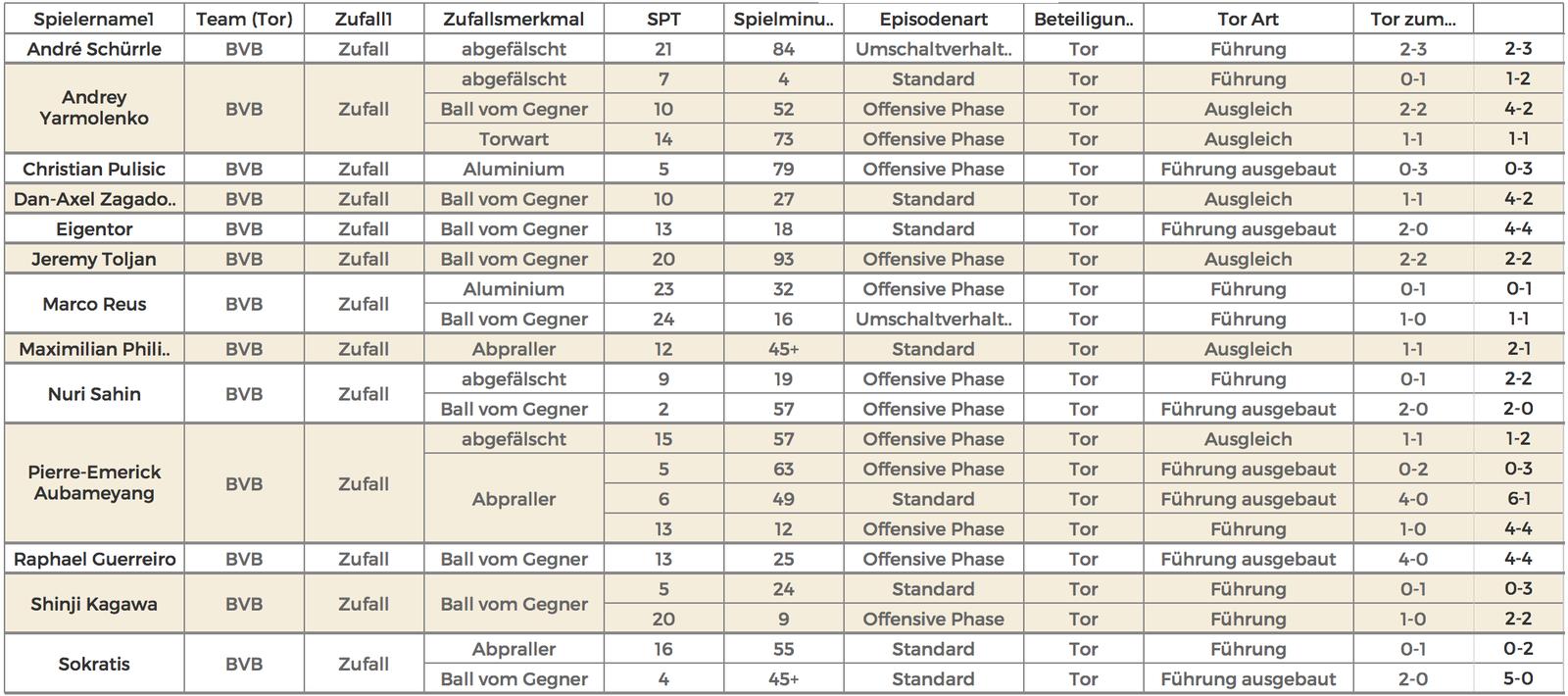 Analyse read the game: Wer schießt beim BVB Tore mit Zufall / mit Glück?