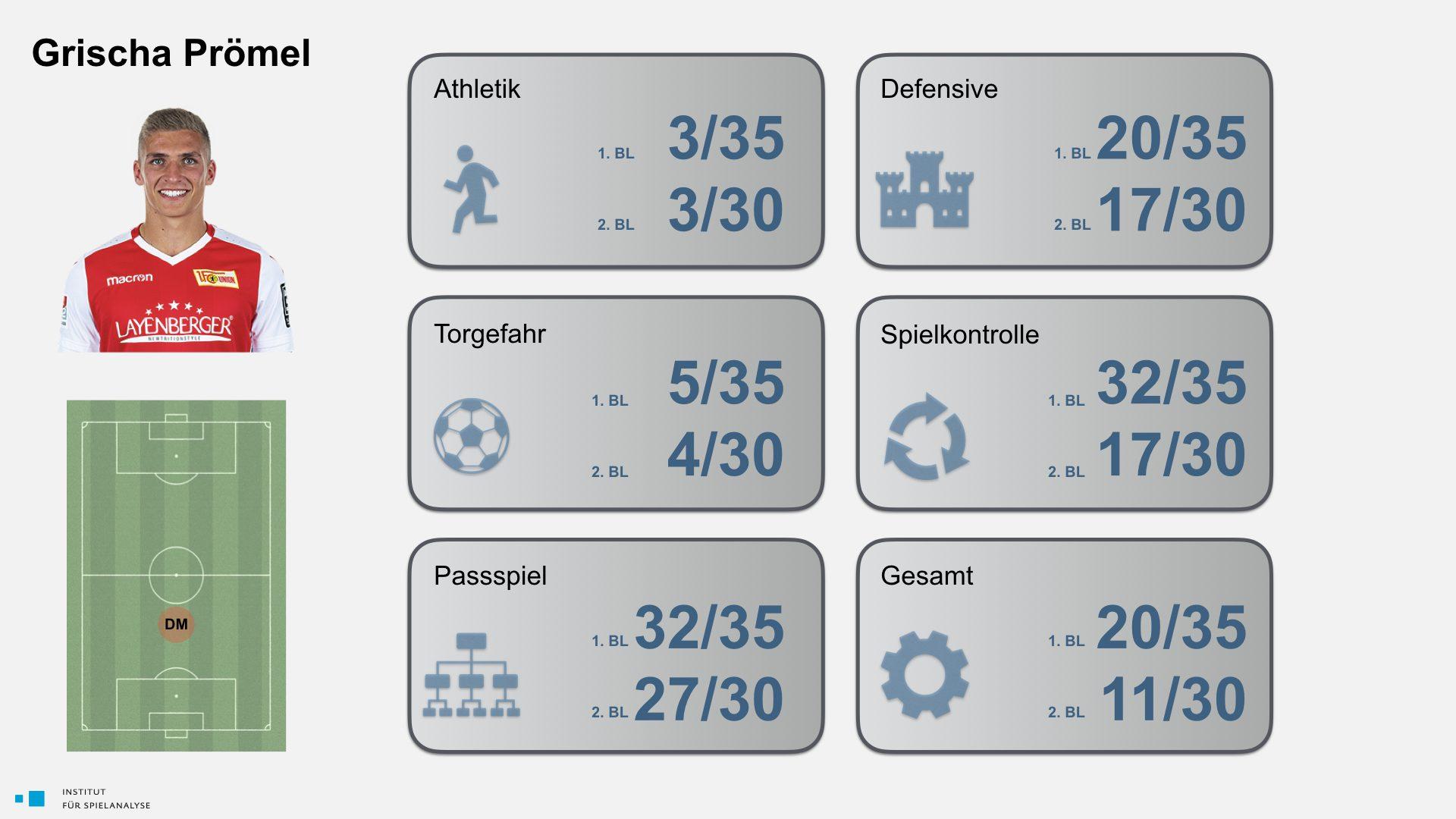 20190426 Benchmarking Spieler.001
