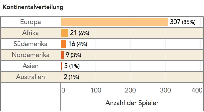 read the game Kontinentalverteilung ausländischer Spieler in der Bundesliga