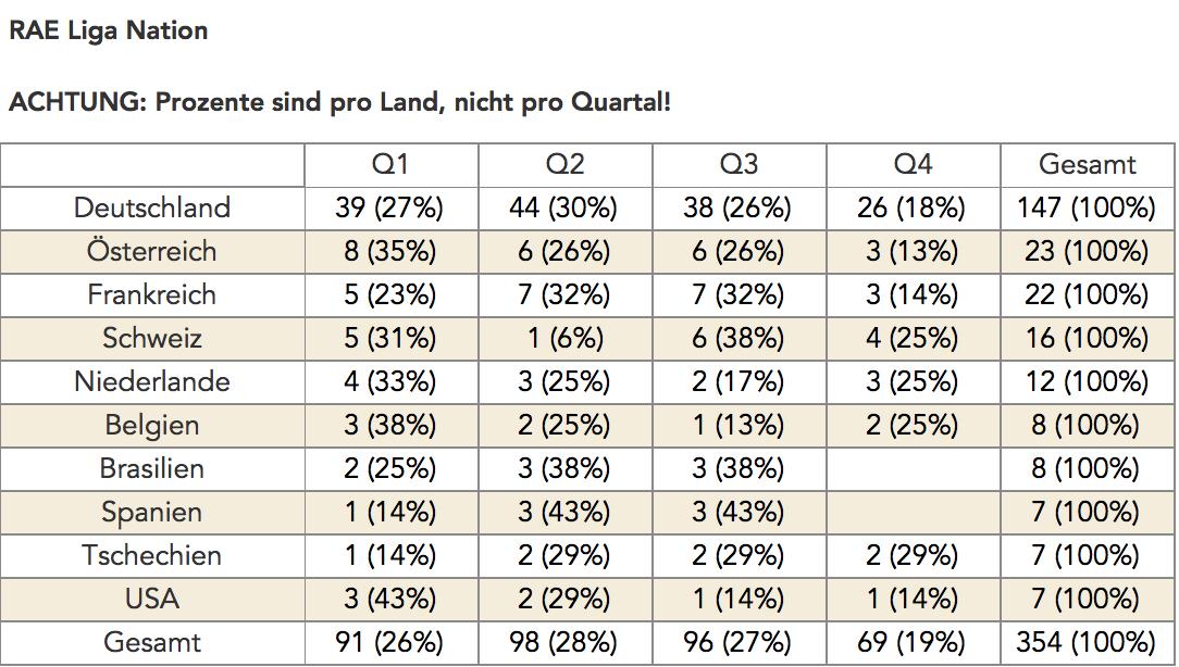 Relative Age Effect in den Bundesliga Vereinen im Nationenvergleich der Spieler