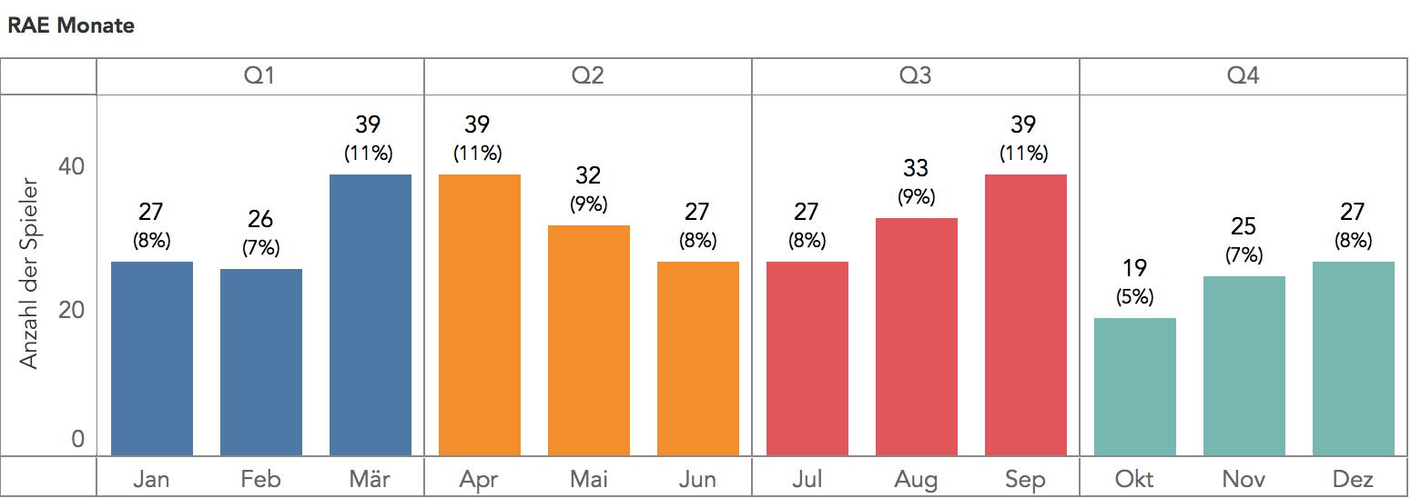 Relative Age Effect Bundesliga Vereine Monatsübersicht