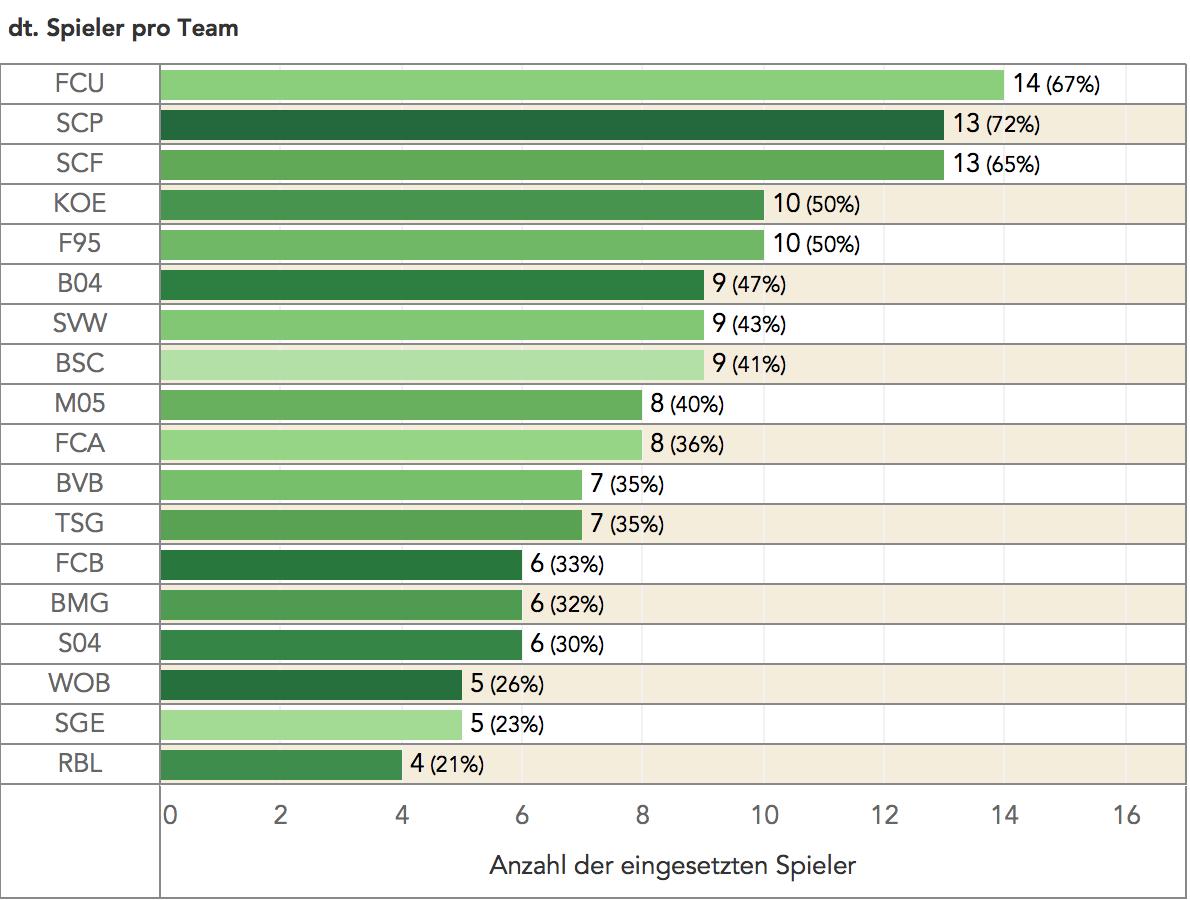 read the game: Anzahl eingesetzter deutscher Spieler in den Clubs der Bundesliga
